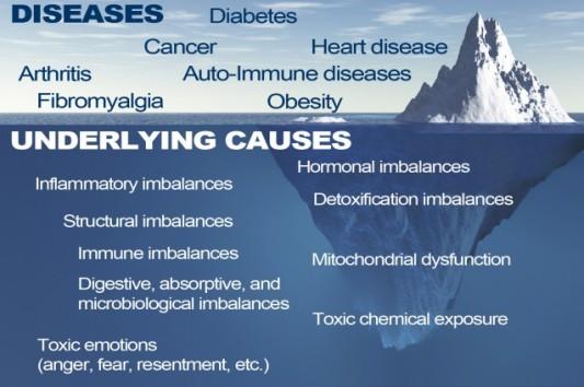Functional-Medicine-Iceberg-HMCP-637x424