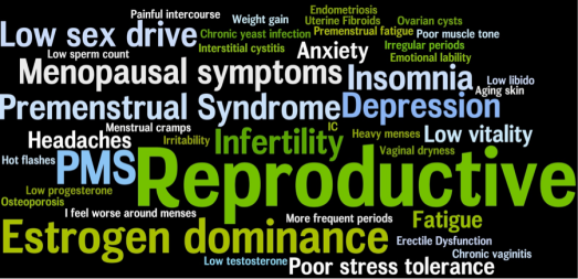 estrogen Reproductive-Symptoms